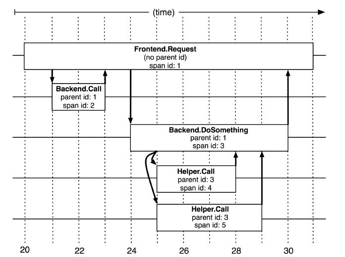 Dapper跟踪树种短暂的关联关系
